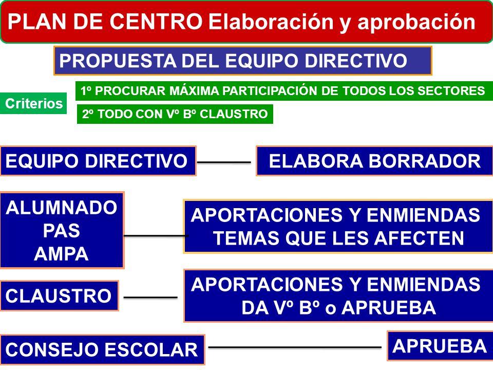PROPUESTA DEL EQUIPO DIRECTIVO EQUIPO DIRECTIVO PLAN DE CENTRO Elaboración y aprobación ELABORA BORRADOR CLAUSTRO APORTACIONES Y ENMIENDAS DA Vº Bº o