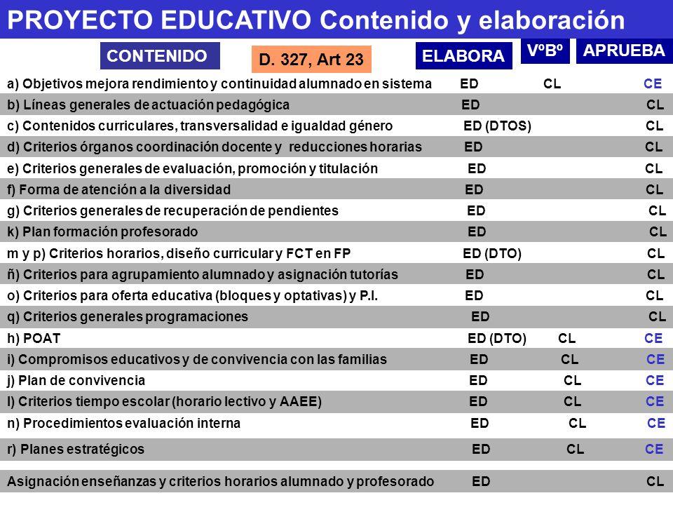CONTENIDO n) Procedimientos evaluación interna ED CL CE ELABORA VºBºAPRUEBA a) Objetivos mejora rendimiento y continuidad alumnado en sistema ED CL CE