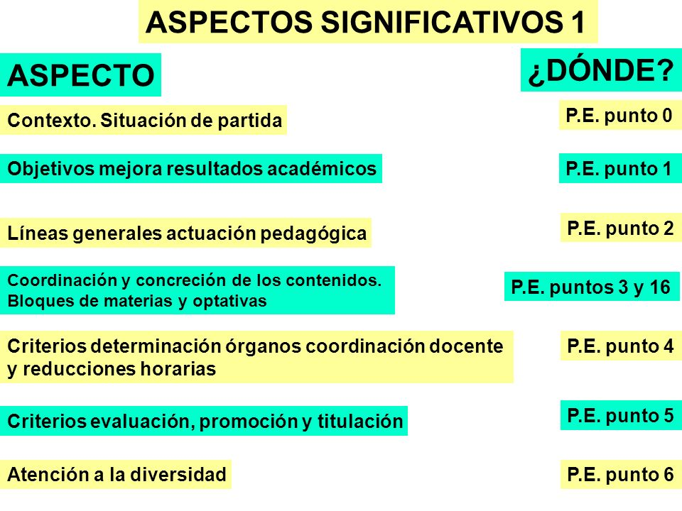 ASPECTOS SIGNIFICATIVOS 1 ASPECTO ¿DÓNDE? Objetivos mejora resultados académicos P.E. punto 1 Líneas generales actuación pedagógica P.E. punto 2 P.E.