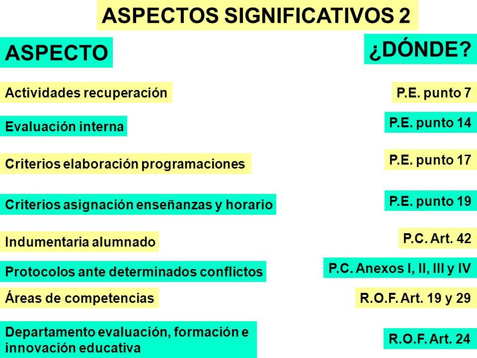 ASPECTOS SIGNIFICATIVOS 2 ASPECTO ¿DÓNDE? Actividades recuperaciónP.E. punto 7 P.E. punto 14 Evaluación interna Criterios elaboración programaciones P