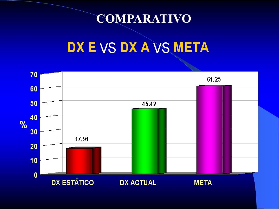DX ESTATICO VS DX ACTUAL VS META