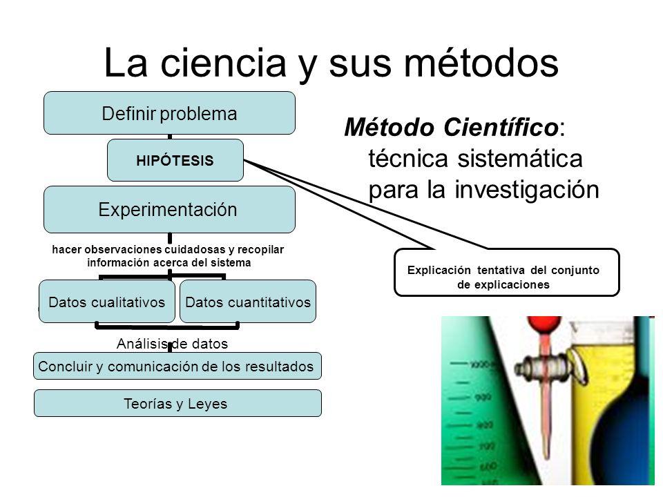 El Átomo y las moléculas Describir la estructura básica del átomo y definir concepto de molécula Toda la materia está formada por átomos.