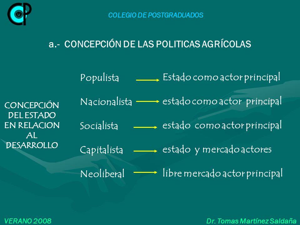 COLEGIO DE POSTGRADUADOS VERANO 2008 Dr. Tomas Martínez Saldaña CONCEPCIÓN DEL ESTADO EN RELACION AL DESARROLLO a.- CONCEPCIÓN DE LAS POLITICAS AGRÍCO