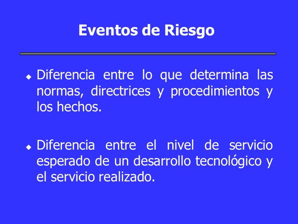 Eventos de Riesgo u u Diferencia entre lo que determina las normas, directrices y procedimientos y los hechos. u u Diferencia entre el nivel de servic