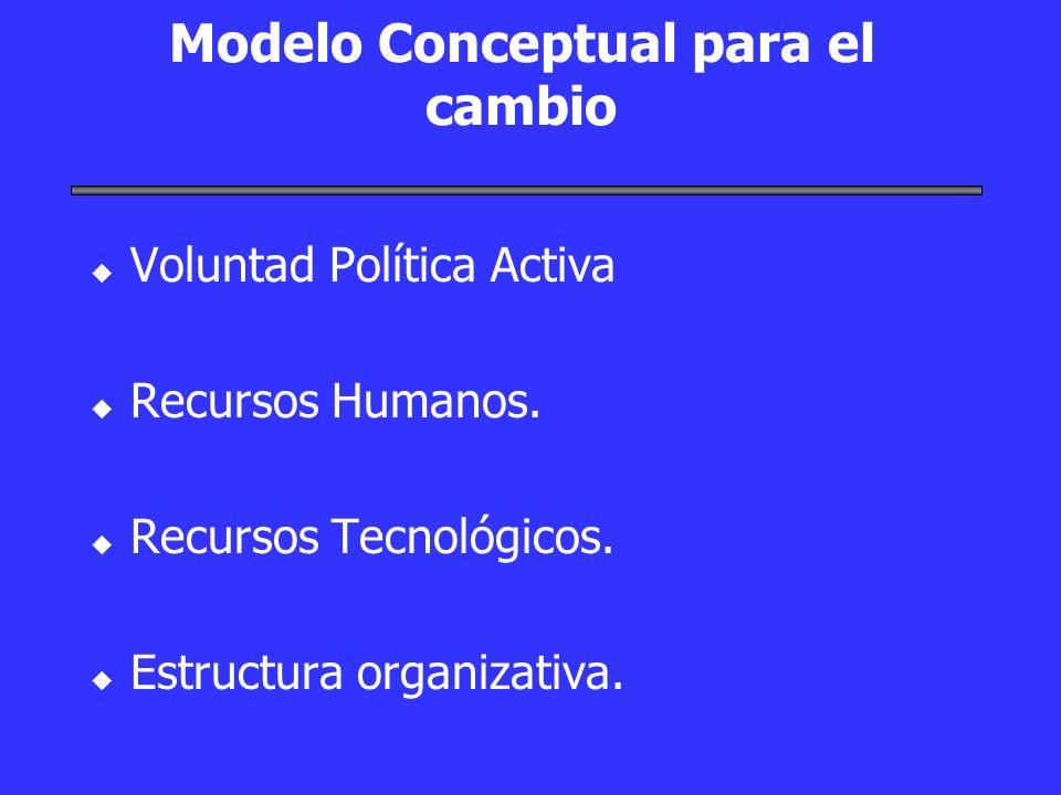 Modelo Conceptual para el cambio u u Voluntad Política Activa u u Recursos Humanos. u u Recursos Tecnológicos. u u Estructura organizativa.