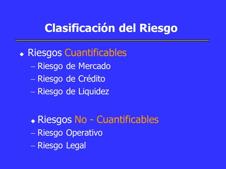 Clasificación del Riesgo u u Riesgos Cuantificables Riesgo de Mercado Riesgo de Crédito Riesgo de Liquidez u u Riesgos No - Cuantificables Riesgo Oper