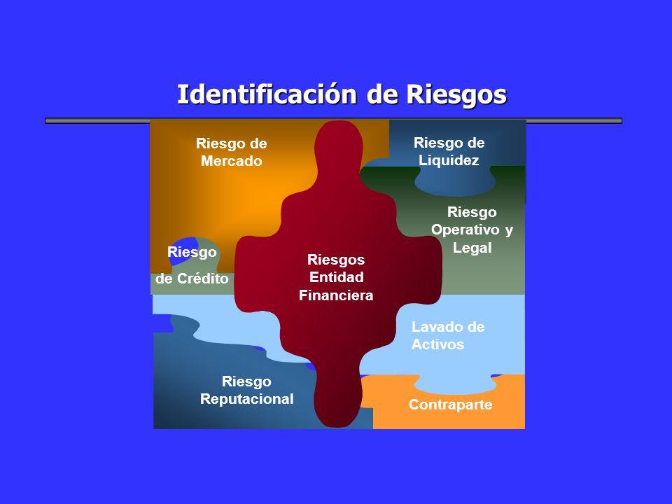 Identificación de Riesgos Riesgo Operativo y Legal Reputacional Riesgo Entidad Cooperativa Riesgo de Mercado Riesgo de Liquidez Riesgo de Crédito Lava