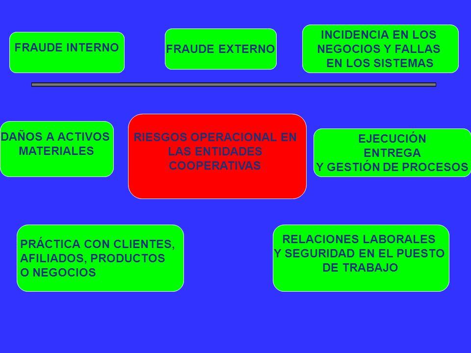 RIESGOS OPERACIONAL EN LAS ENTIDADES COOPERATIVAS FRAUDE INTERNO FRAUDE EXTERNO RELACIONES LABORALES Y SEGURIDAD EN EL PUESTO DE TRABAJO PRÁCTICA CON