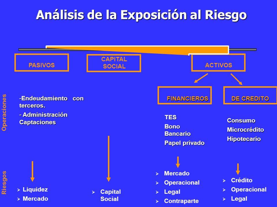 Análisis de la Exposición al Riesgo Análisis de la Exposición al Riesgo -Endeudamiento con terceros. - Administración Captaciones TES Bono Bancario Pa