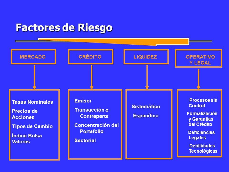 Factores de Riesgo LIQUIDEZCRÉDITO Sistemático Específico Emisor Transacción o Contraparte Concentración del Portafolio Sectorial MERCADO Tasas Nomina