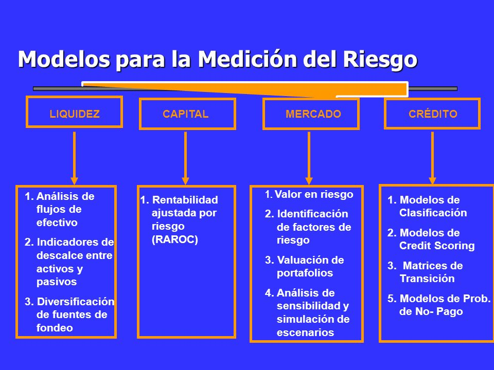Modelos para la Medición del Riesgo LIQUIDEZCRÉDITOCAPITAL 1. Rentabilidad ajustada por riesgo (RAROC) 1. Análisis de flujos de efectivo 2. Indicadore