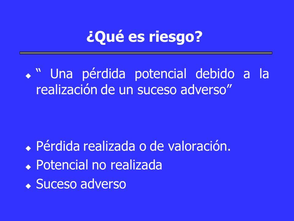 ¿Qué es riesgo? u u Una pérdida potencial debido a la realización de un suceso adverso u u Pérdida realizada o de valoración. u u Potencial no realiza