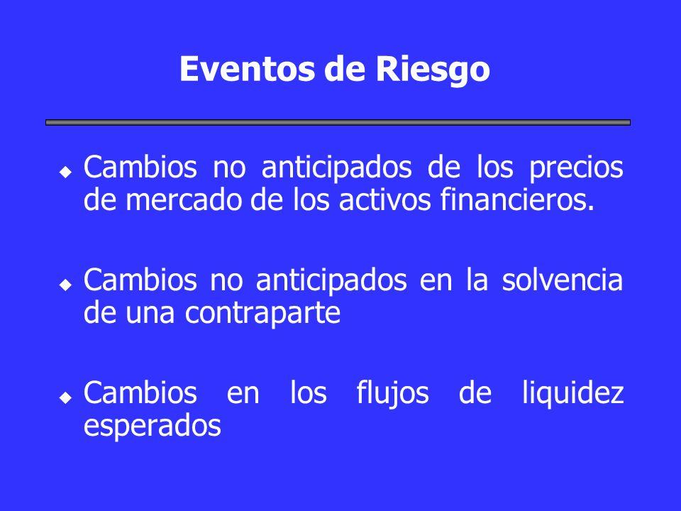 Eventos de Riesgo u u Cambios no anticipados de los precios de mercado de los activos financieros. u u Cambios no anticipados en la solvencia de una c