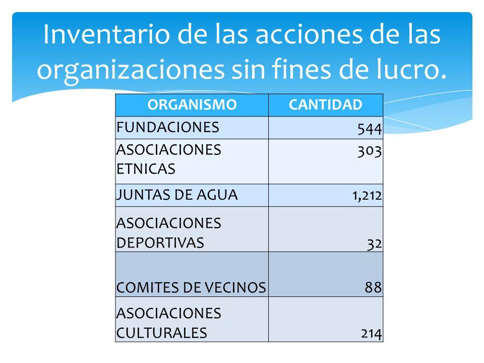 Inventario de las acciones de las organizaciones sin fines de lucro. ORGANISMOCANTIDAD FUNDACIONES 544 ASOCIACIONES ETNICAS 303 JUNTAS DE AGUA 1,212 A