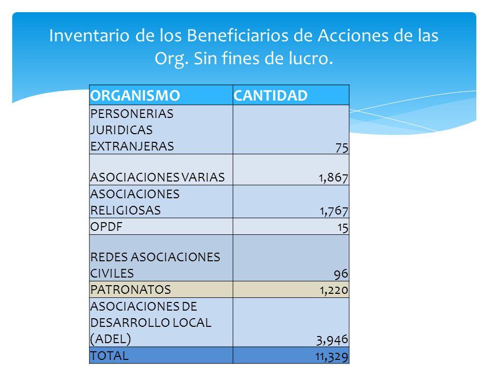 ORGANISMOCANTIDAD PERSONERIAS JURIDICAS EXTRANJERAS 75 ASOCIACIONES VARIAS 1,867 ASOCIACIONES RELIGIOSAS 1,767 OPDF 15 REDES ASOCIACIONES CIVILES 96 P
