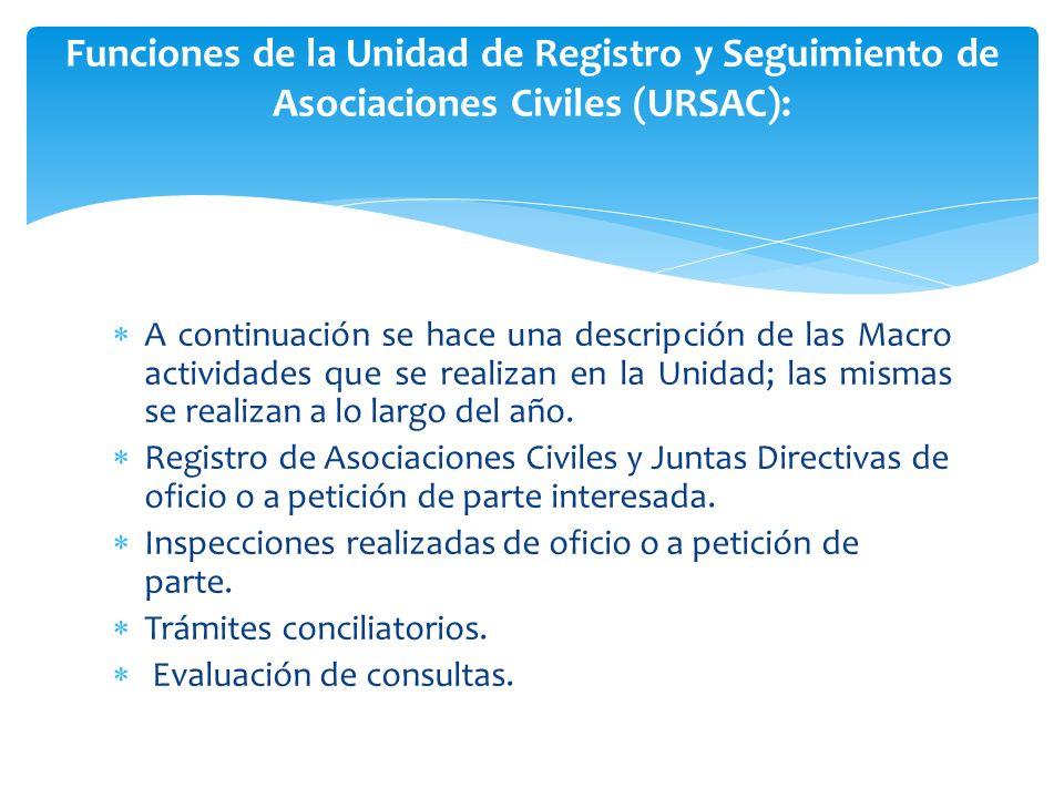 A continuación se hace una descripción de las Macro actividades que se realizan en la Unidad; las mismas se realizan a lo largo del año. Registro de A
