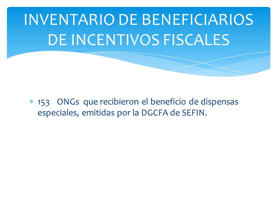 153 ONGs que recibieron el beneficio de dispensas especiales, emitidas por la DGCFA de SEFIN. INVENTARIO DE BENEFICIARIOS DE INCENTIVOS FISCALES
