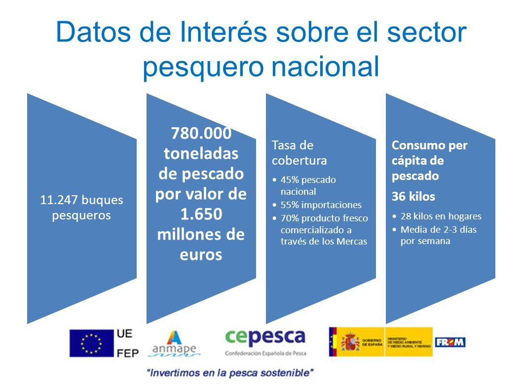 Datos de Interés sobre el sector pesquero nacional 11.247 buques pesqueros 780.000 toneladas de pescado por valor de 1.650 millones de euros Tasa de c