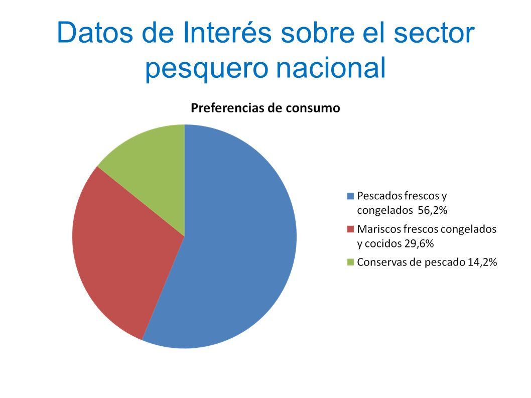 Datos de Interés sobre el sector pesquero nacional