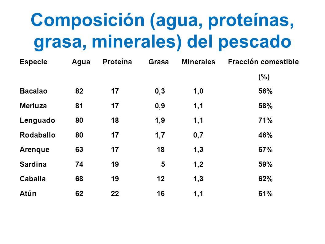 Composición (agua, proteínas, grasa, minerales) del pescado Especie Agua Proteína Grasa Minerales Fracción comestible (%) Bacalao82 17 0,31,0 56% Merl