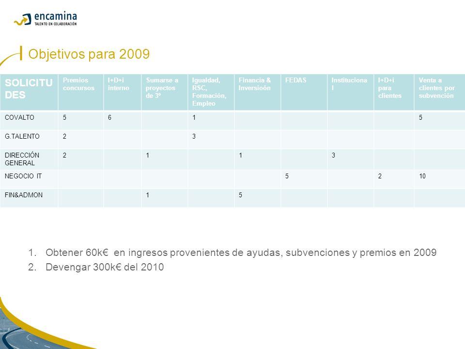 Objetivos para 2009 1.Obtener 60k en ingresos provenientes de ayudas, subvenciones y premios en 2009 2.Devengar 300k del 2010 SOLICITU DES Premios concursos I+D+i interno Sumarse a proyectos de 3º Igualdad, RSC, Formación, Empleo Financia & Inversioón FEDASInstituciona l I+D+i para clientes Venta a clientes por subvención COVALTO5615 G.TALENTO23 DIRECCIÓN GENERAL 2113 NEGOCIO IT5210 FIN&ADMON15