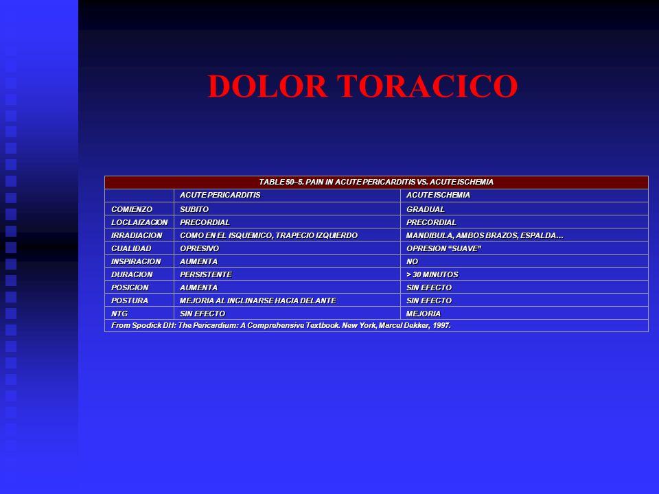 DOLOR TORACICO TABLE 50–5. PAIN IN ACUTE PERICARDITIS VS. ACUTE ISCHEMIA ACUTE PERICARDITIS ACUTE ISCHEMIA COMIENZOSUBITOGRADUAL LOCLAIZACIONPRECORDIA