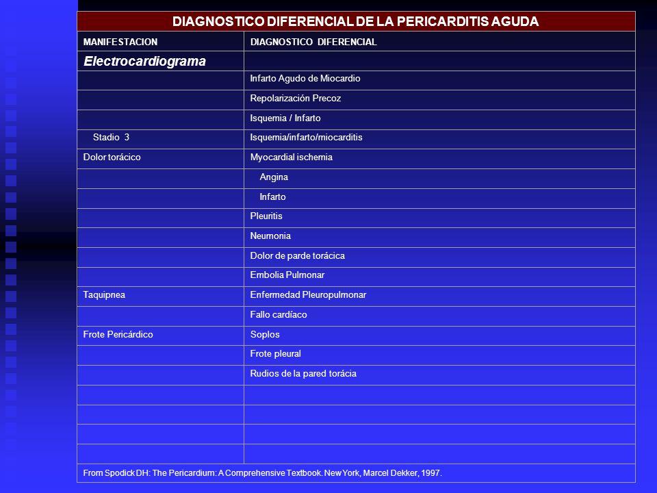 DIAGNOSTICO DIFERENCIAL DE LA PERICARDITIS AGUDA MANIFESTACIONDIAGNOSTICO DIFERENCIAL Electrocardiograma Infarto Agudo de Miocardio Repolarización Pre