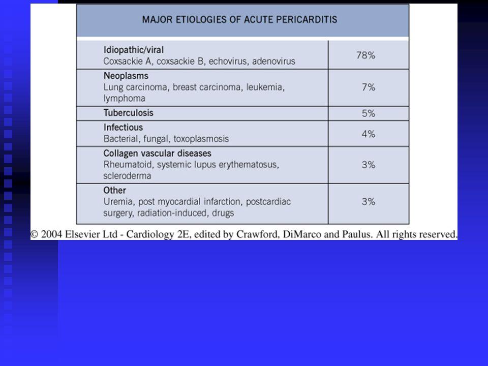 PERICARDITIS AGUDA Proceso inflamatorio de la serosa con o sin derrame pericárdico acompañante.