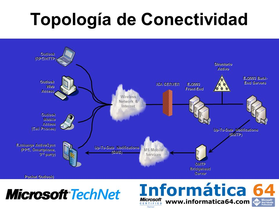 Topología de Conectividad Ex2003Front-End Wireless Network & Internet Ex2003 Back- End Servers OutlookWebAccess Exchange ActiveSync (PPC, Smartphone, 3 rd party) OutlookMobileAccess (Cell Phones) Outlook (RPC/HTTP) Up-To-Date Notifications (SMS) DirectorioActivo (SMTP) ISA SERVER MS Mobile Services SMTP Bridgehead Server Pocket Outlook)