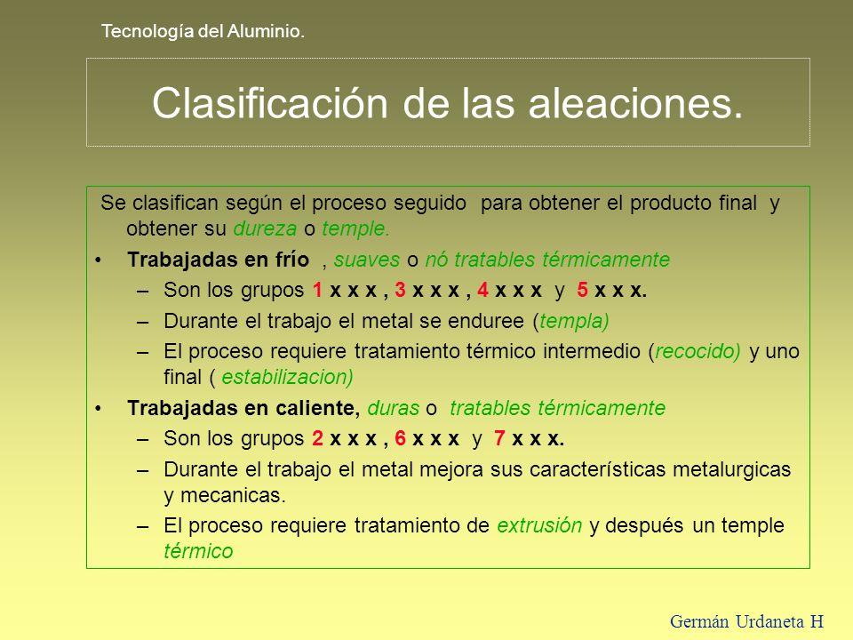 Tecnología del Aluminio. Germán Urdaneta H Clasificación de las aleaciones. Se clasifican según el proceso seguido para obtener el producto final y ob