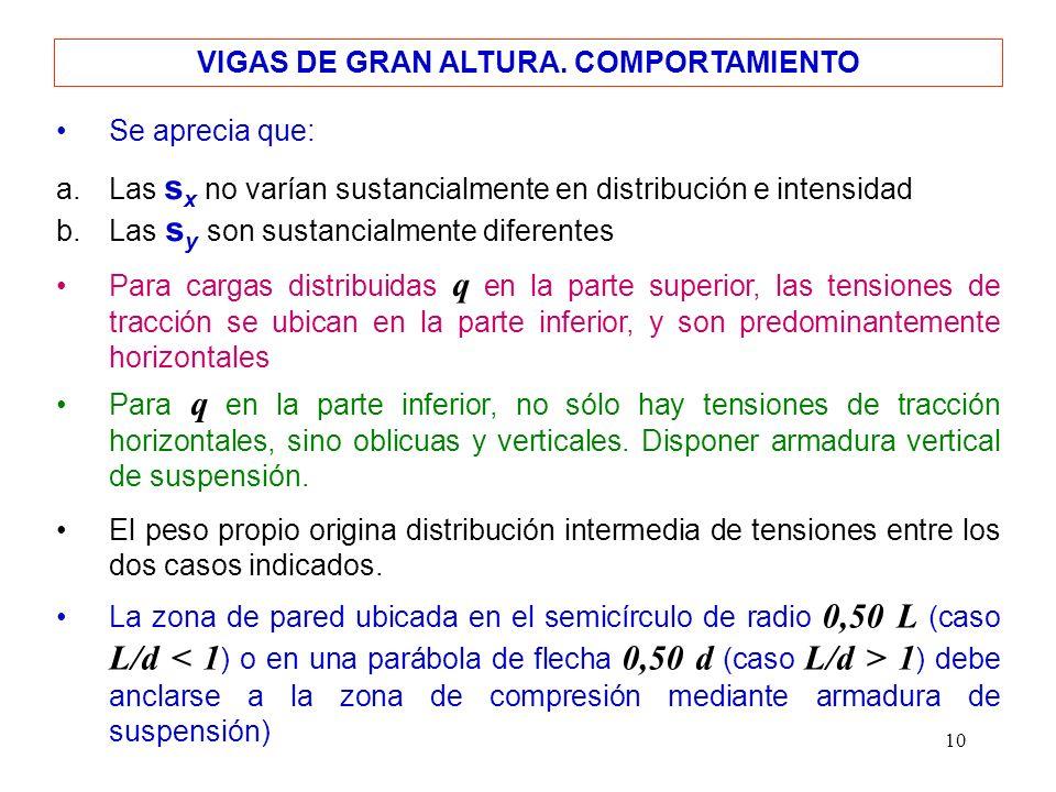 10 La zona de pared ubicada en el semicírculo de radio 0,50 L (caso L/d 1 ) debe anclarse a la zona de compresión mediante armadura de suspensión) Par