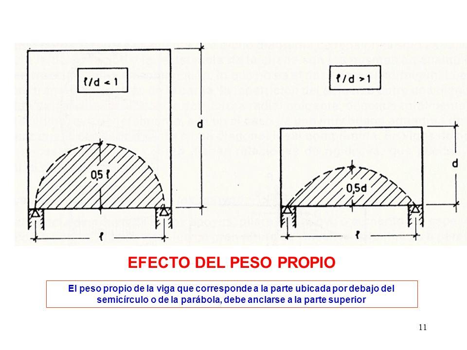 11 El peso propio de la viga que corresponde a la parte ubicada por debajo del semicírculo o de la parábola, debe anclarse a la parte superior EFECTO