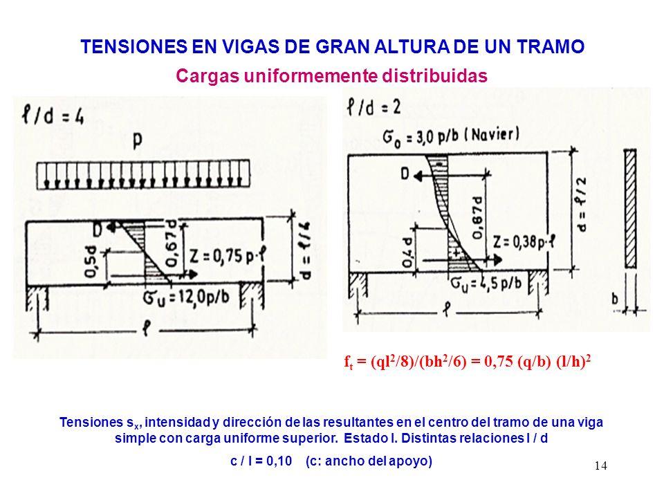 14 TENSIONES EN VIGAS DE GRAN ALTURA DE UN TRAMO Cargas uniformemente distribuidas Tensiones s x, intensidad y dirección de las resultantes en el cent