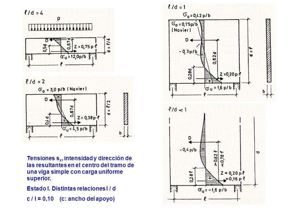 16 Tensiones s x, intensidad y dirección de las resultantes en el centro del tramo de una viga simple con carga uniforme superior. Estado I. Distintas