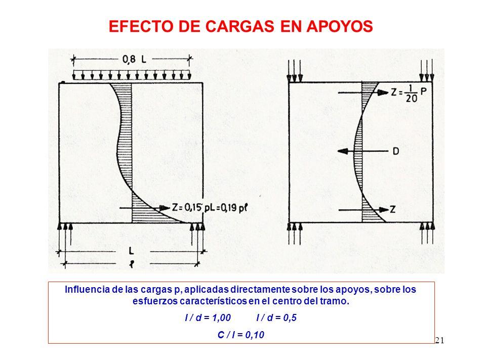 21 Influencia de las cargas p, aplicadas directamente sobre los apoyos, sobre los esfuerzos característicos en el centro del tramo. l / d = 1,00 l / d
