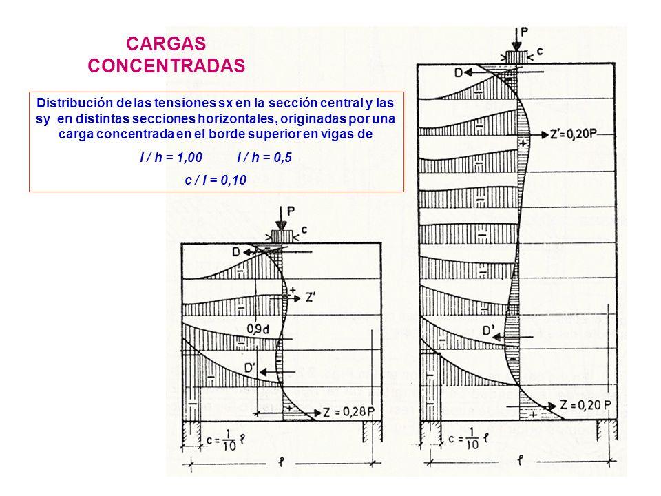 22 Distribución de las tensiones sx en la sección central y las sy en distintas secciones horizontales, originadas por una carga concentrada en el bor