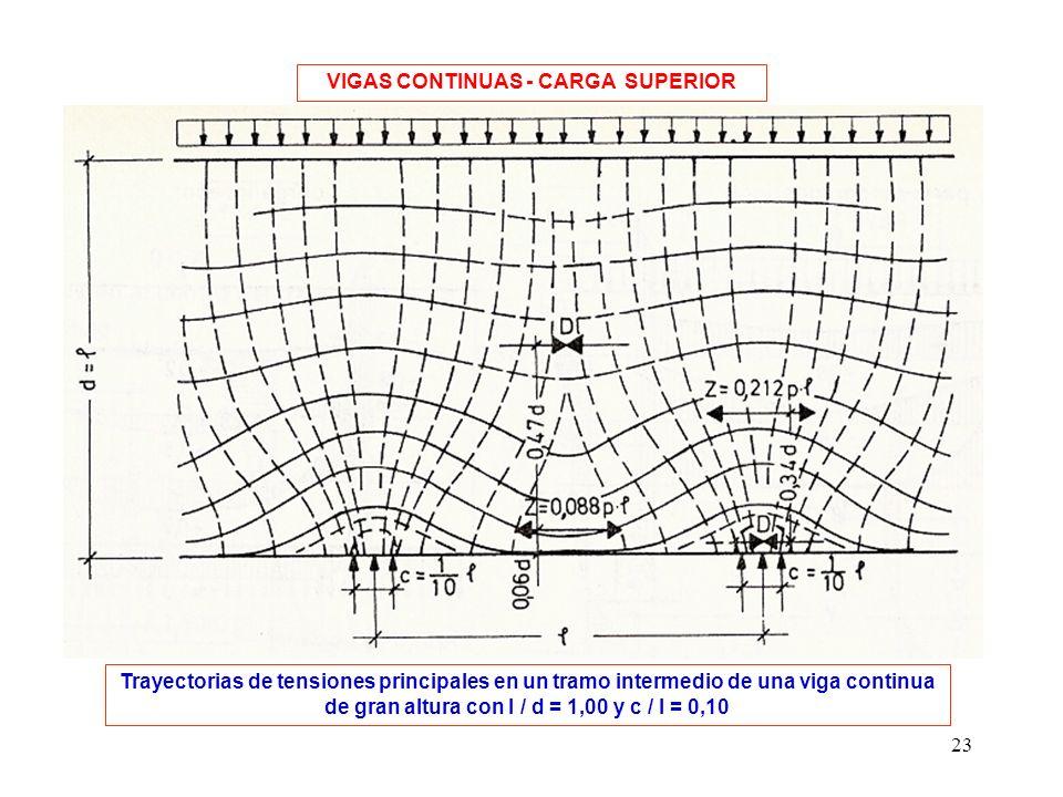 23 Trayectorias de tensiones principales en un tramo intermedio de una viga continua de gran altura con l / d = 1,00 y c / l = 0,10 VIGAS CONTINUAS -