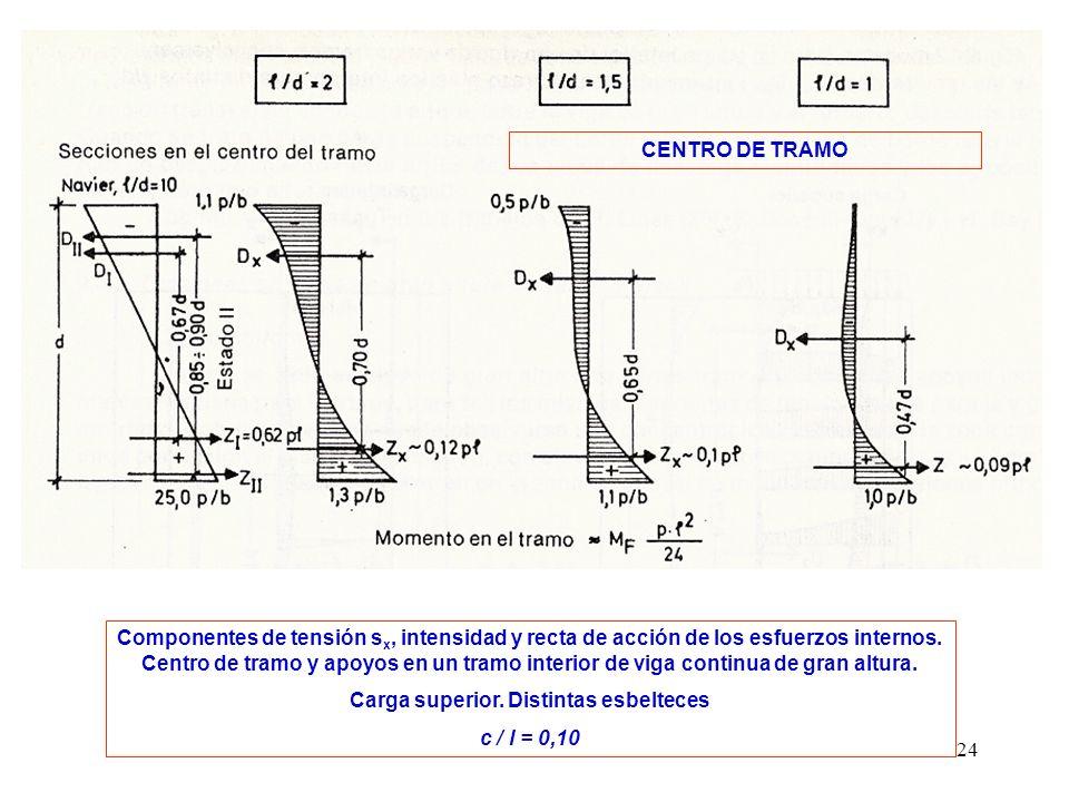 24 Componentes de tensión s x, intensidad y recta de acción de los esfuerzos internos. Centro de tramo y apoyos en un tramo interior de viga continua
