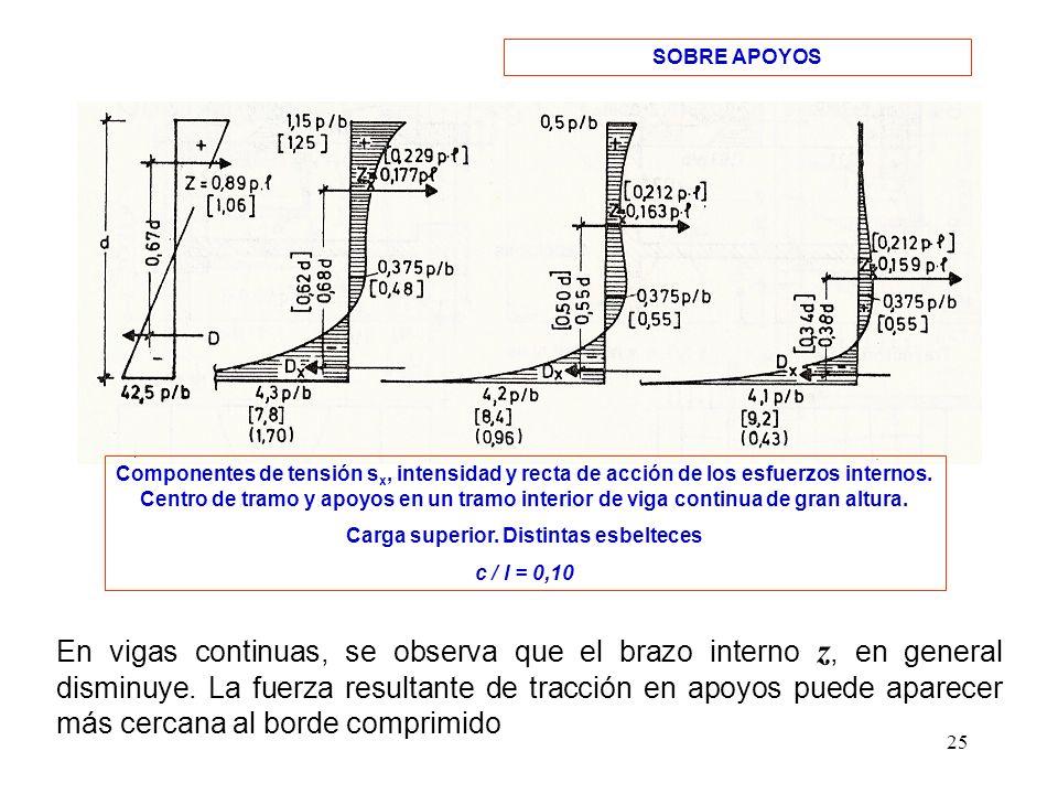 25 SOBRE APOYOS Componentes de tensión s x, intensidad y recta de acción de los esfuerzos internos. Centro de tramo y apoyos en un tramo interior de v