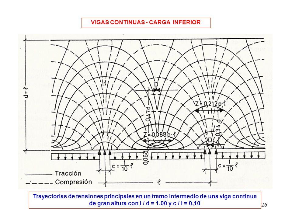 26 VIGAS CONTINUAS - CARGA INFERIOR Trayectorias de tensiones principales en un tramo intermedio de una viga continua de gran altura con l / d = 1,00