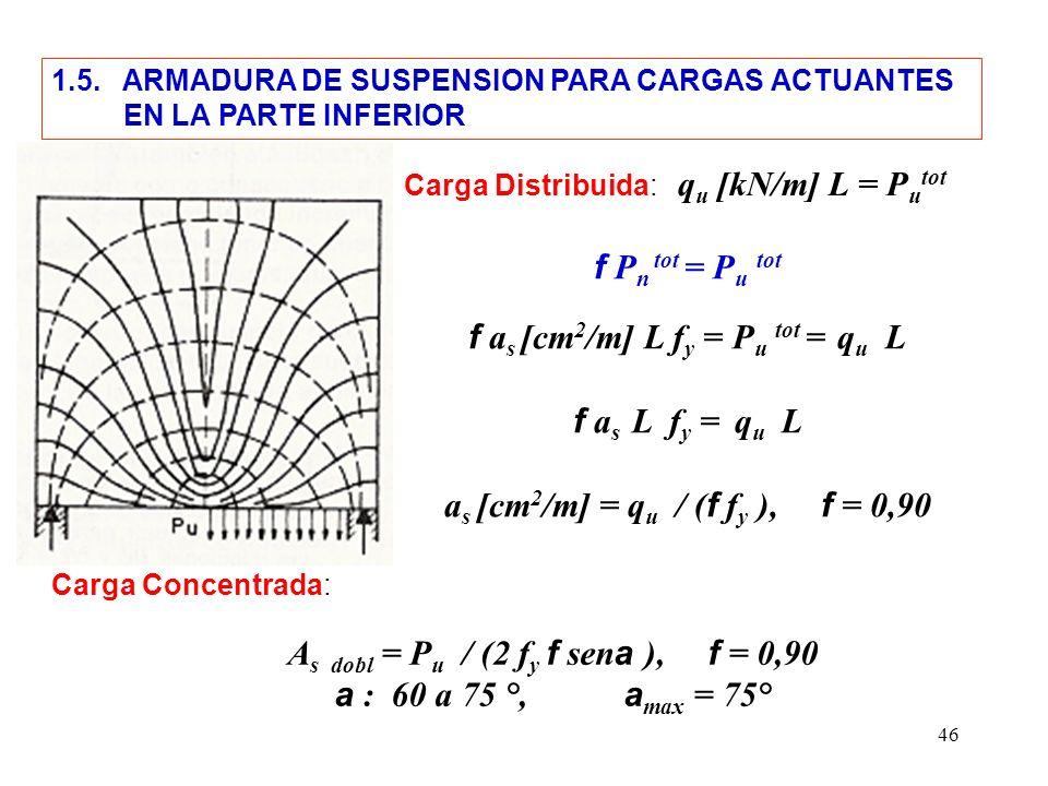 46 1.5. ARMADURA DE SUSPENSION PARA CARGAS ACTUANTES EN LA PARTE INFERIOR Carga Distribuida: q u [kN/m] L = P u tot f P n tot = P u tot f a s [cm 2 /m