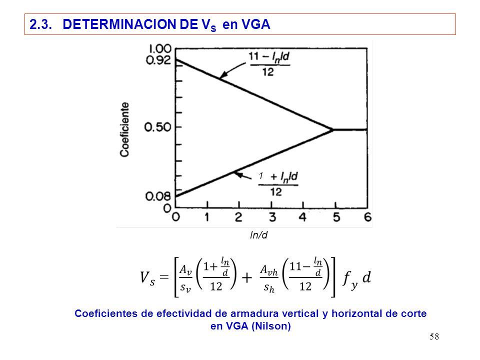 58 2.3. DETERMINACION DE V S en VGA Coeficientes de efectividad de armadura vertical y horizontal de corte en VGA (Nilson) ln/d 1