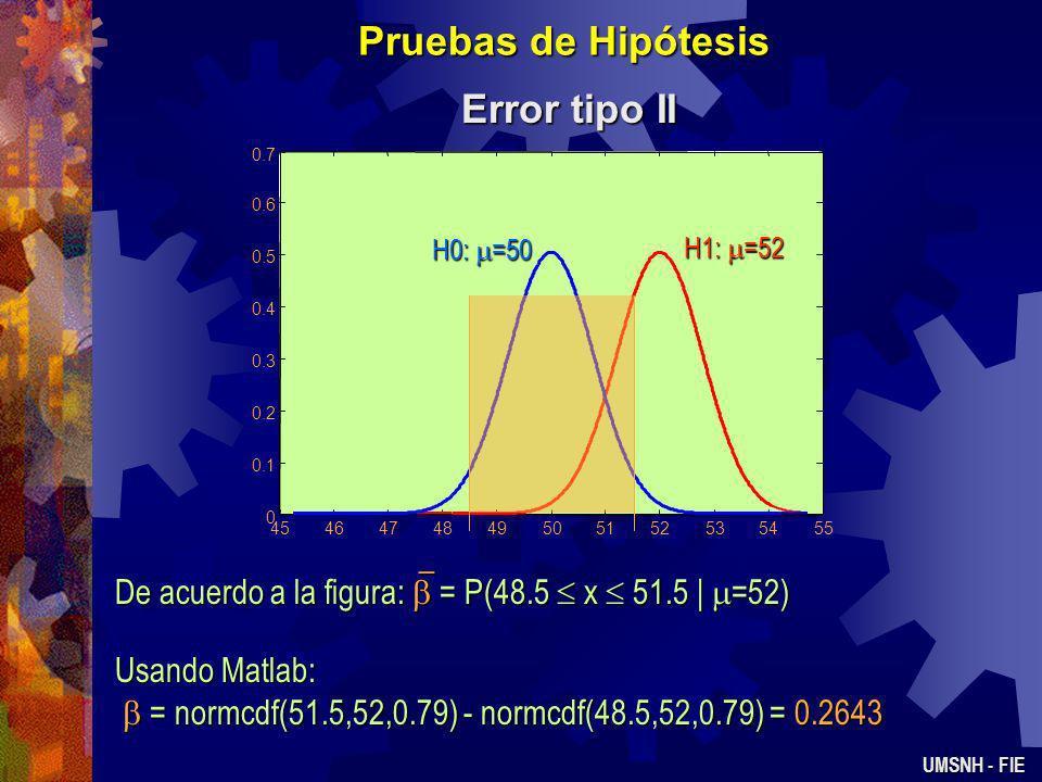 Pruebas de Hipótesis Error tipo II UMSNH - FIE Para evaluar un experimento de prueba de hipótesis también se requiere calcular la probabilidad del err