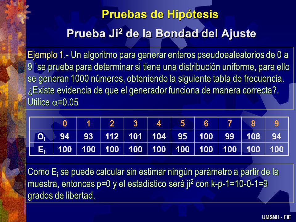 Pruebas de Hipótesis Prueba Ji 2 de la Bondad del Ajuste UMSNH - FIE La aproximación mejora a medida que N es más grande La aproximación mejora a medi