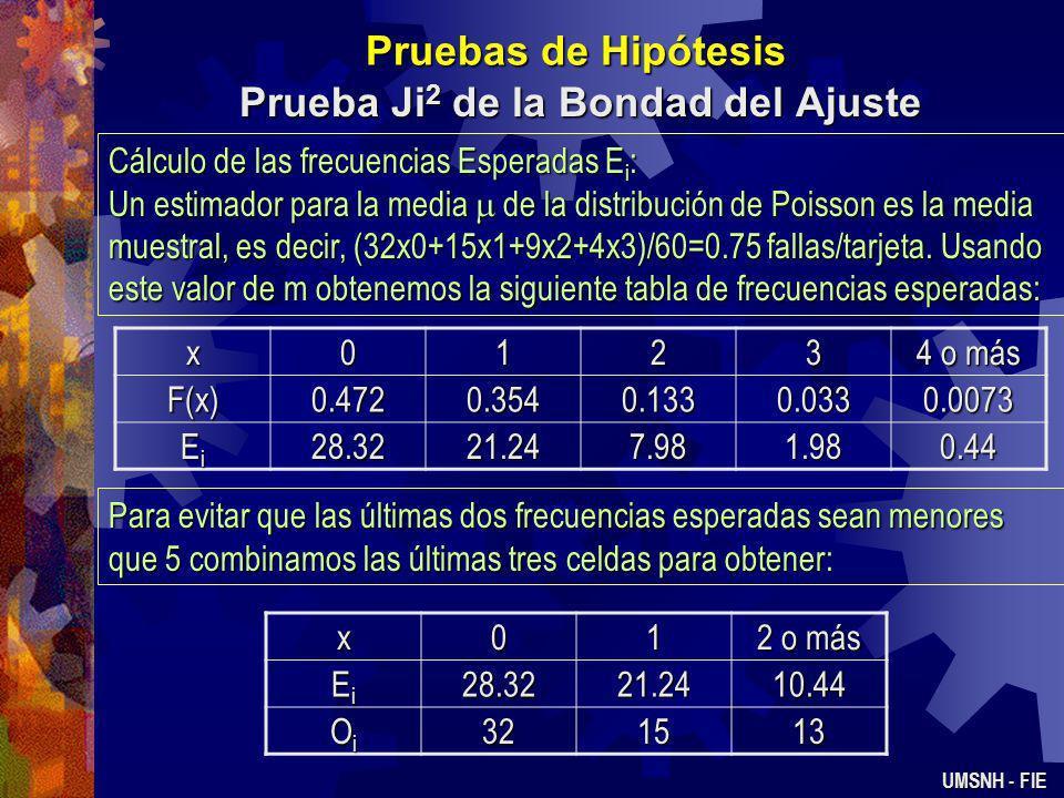 Pruebas de Hipótesis Prueba Ji 2 de la Bondad del Ajuste UMSNH - FIE Ejemplo 2.- Se propone que el número de defectos en tarjetas de circuito impreso