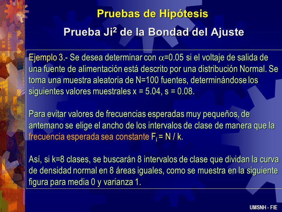 Pruebas de Hipótesis Prueba Ji 2 de la Bondad del Ajuste UMSNH - FIE 1)Variable de interés: La forma de distribución de los defectos en tarjetas de ci
