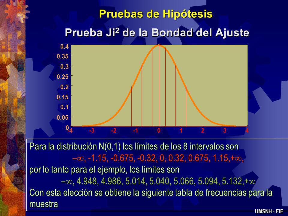Pruebas de Hipótesis Prueba Ji 2 de la Bondad del Ajuste UMSNH - FIE Ejemplo 3.- Se desea determinar con =0.05 si el voltaje de salida de una fuente d