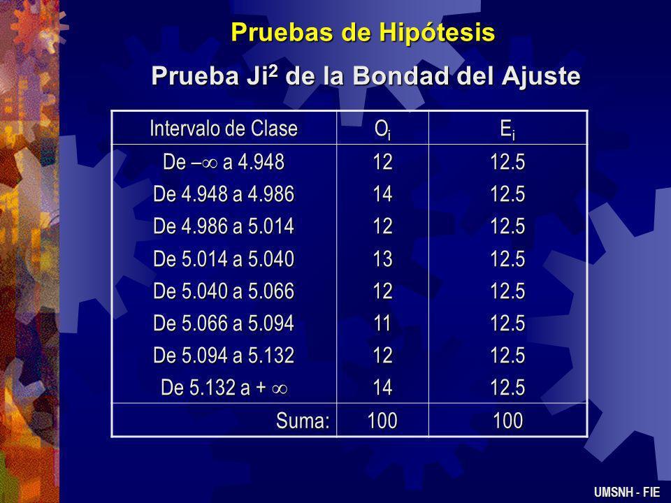 Pruebas de Hipótesis Prueba Ji 2 de la Bondad del Ajuste UMSNH - FIE Para la distribución N(0,1) los límites de los 8 intervalos son –, -1.15, -0.675,