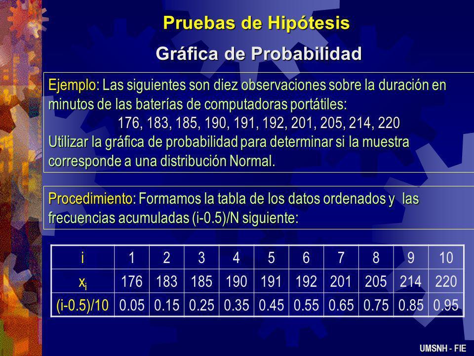 Pruebas de Hipótesis Gráfica de Probabilidad UMSNH - FIE La gráfica de probabilidad es un método gráfico que permite determinar si una muestra de dato
