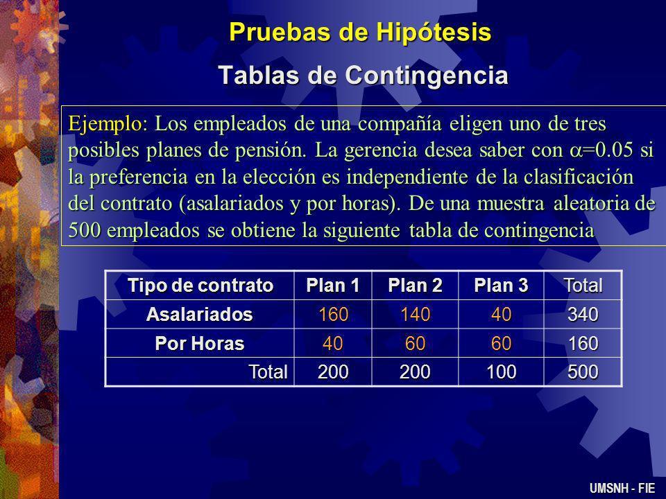 Pruebas de Hipótesis Tablas de Contingencia UMSNH - FIE Para N grande el siguiente estadístico Tiene una distribución Ji 2 con (r-1)(c-1) grados de li